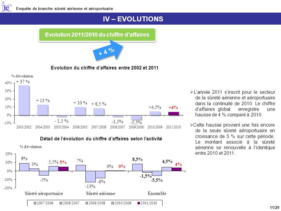 IV – EVOLUTIONS + 4 % Evolution 2011/2010 du chiffre d'affaires