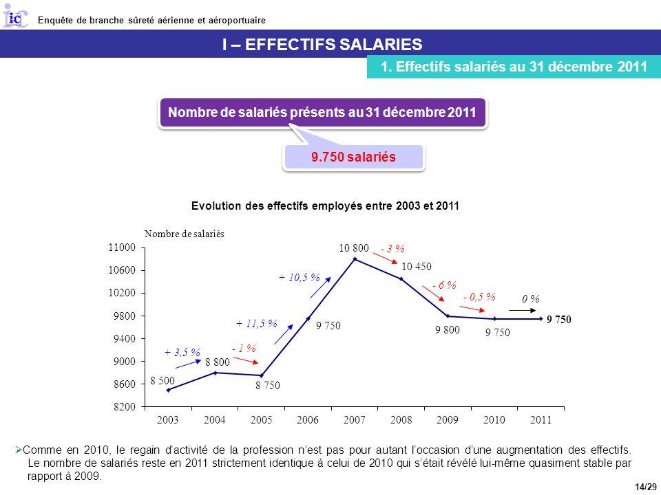 I – EFFECTIFS SALARIES 1. Effectifs salariés au 31 décembre 2011