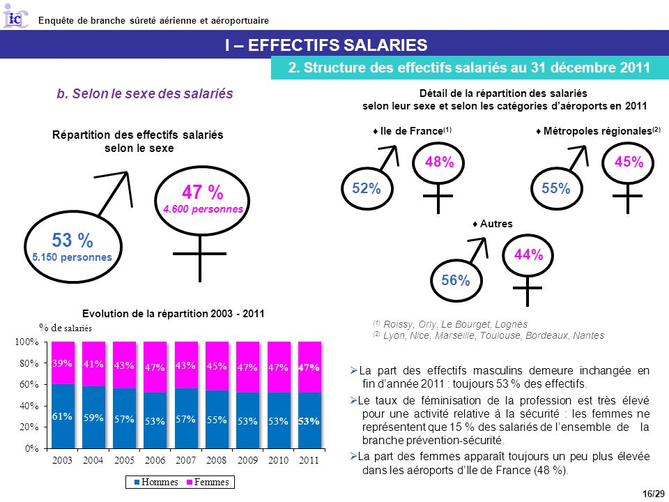 47 % 53 % I – EFFECTIFS SALARIES 52% 48% 55% 45% 56% 44%