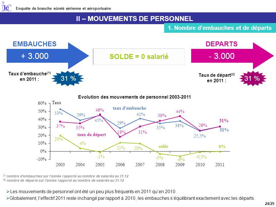 + 3.000 - 3.000 II – MOUVEMENTS DE PERSONNEL EMBAUCHES DEPARTS