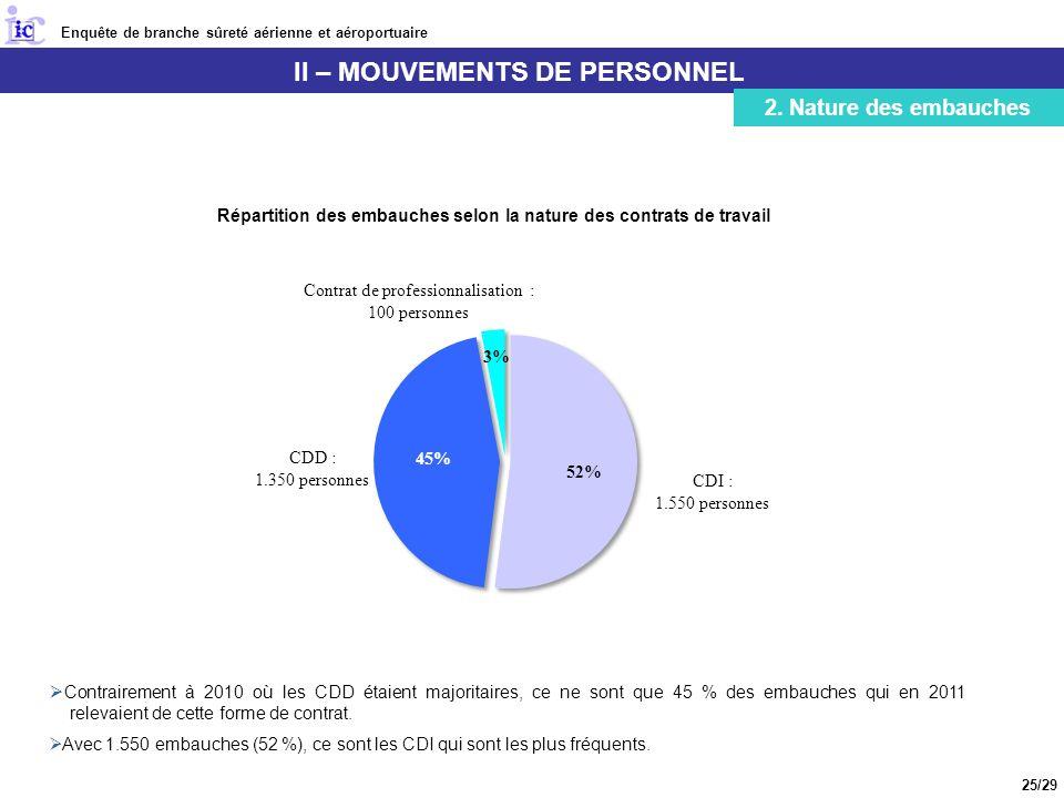 II – MOUVEMENTS DE PERSONNEL