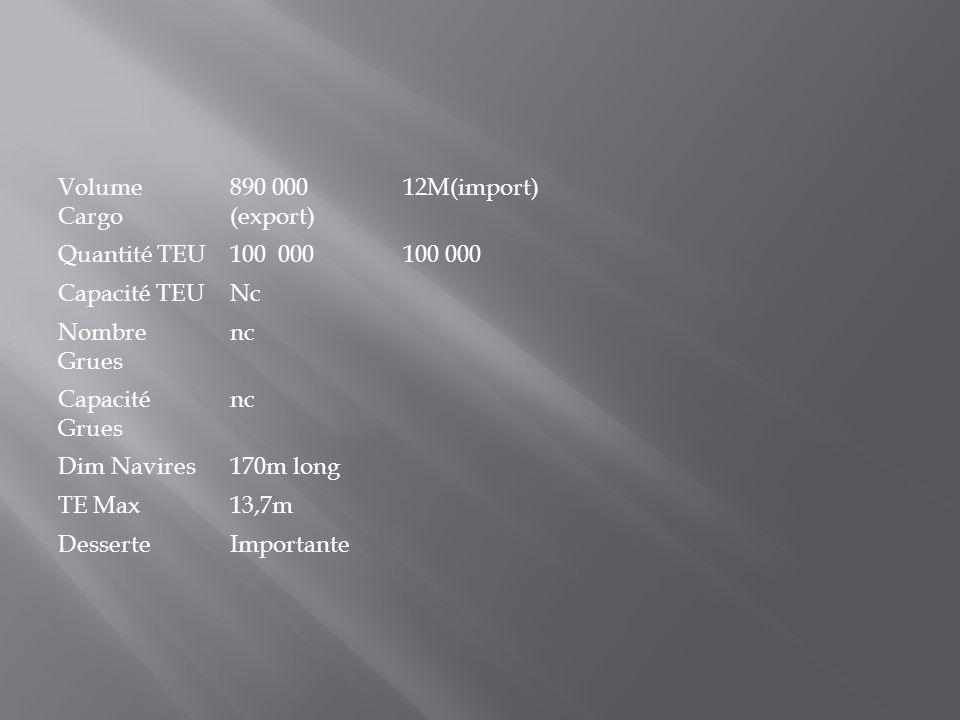 Volume Cargo 890 000 (export) 12M(import) Quantité TEU. 100 000. 100 000. Capacité TEU. Nc. Nombre Grues.