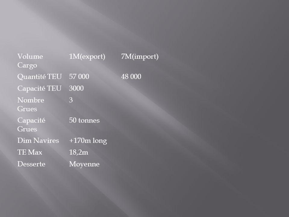 Volume Cargo 1M(export) 7M(import) Quantité TEU. 57 000. 48 000. Capacité TEU. 3000. Nombre Grues.