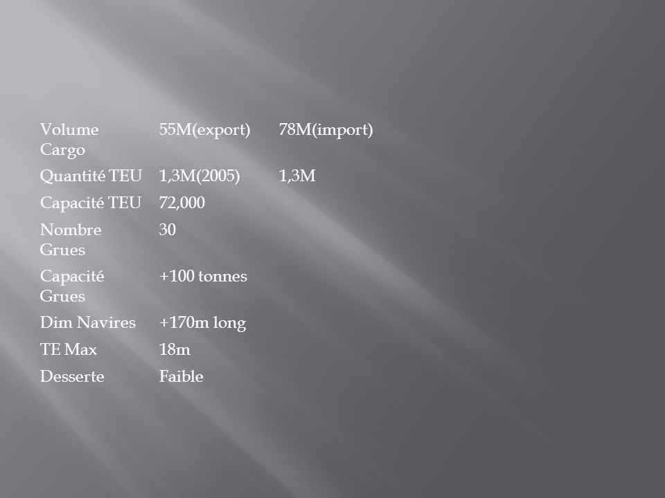 Volume Cargo 55M(export) 78M(import) Quantité TEU. 1,3M(2005) 1,3M. Capacité TEU. 72,000. Nombre Grues.