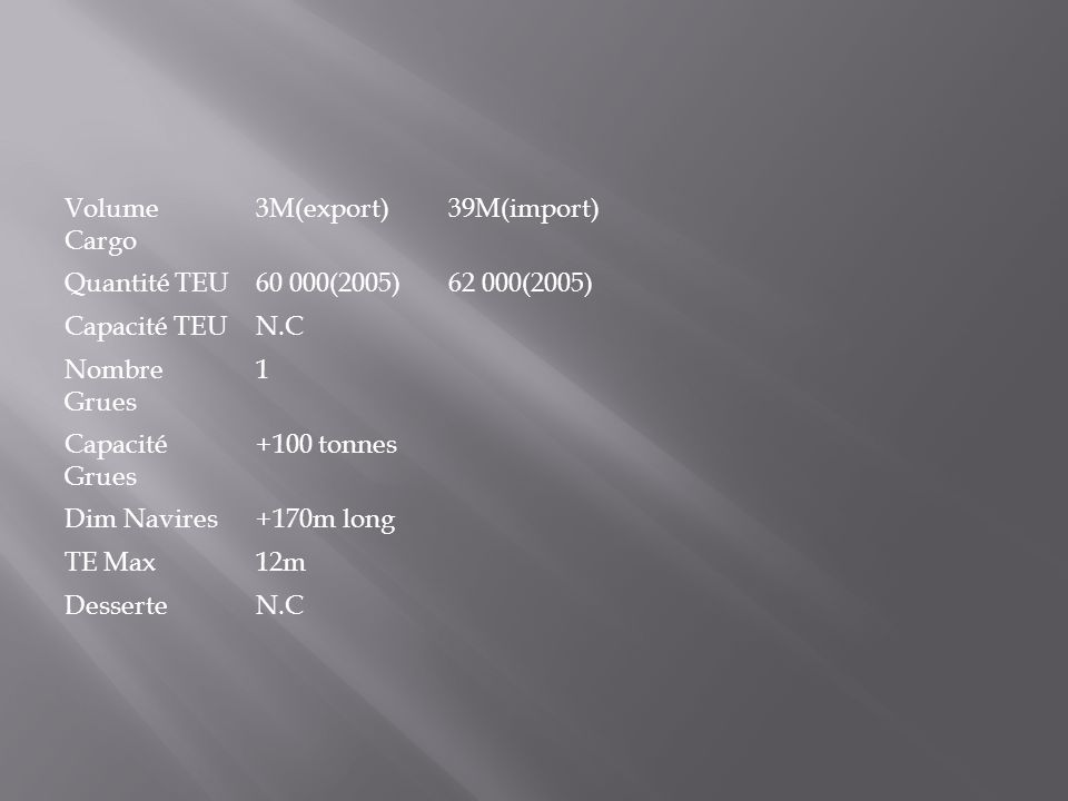 Volume Cargo 3M(export) 39M(import) Quantité TEU. 60 000(2005) 62 000(2005) Capacité TEU. N.C.