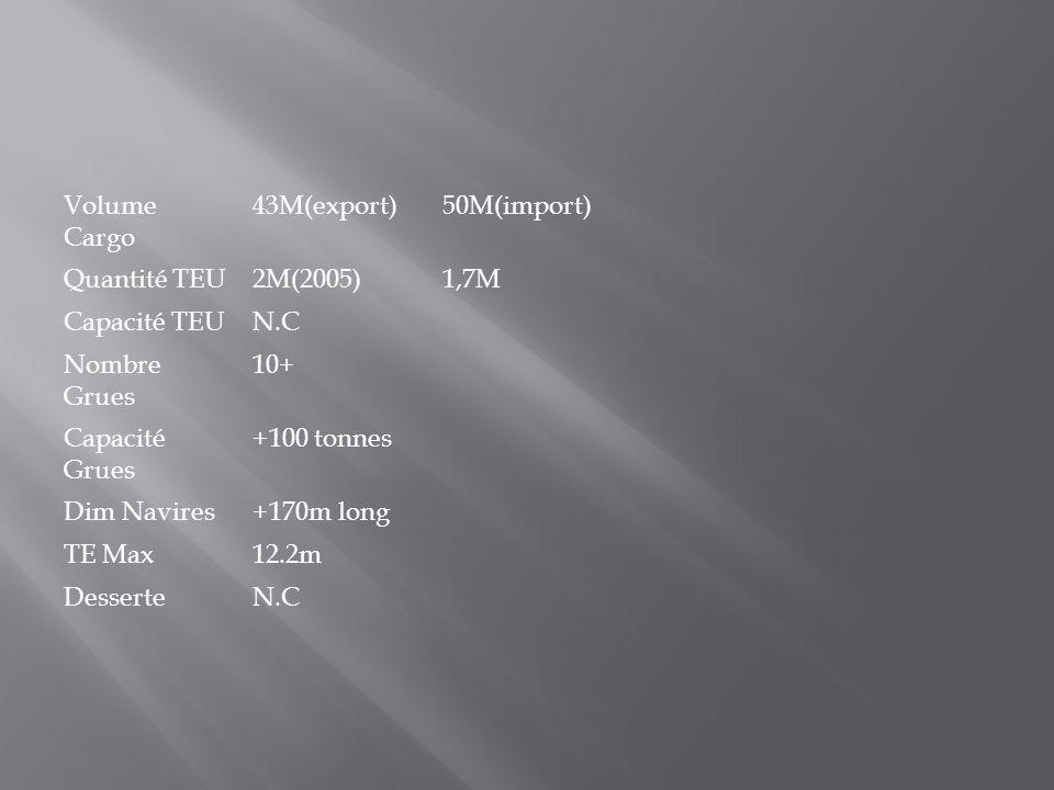 Volume Cargo 43M(export) 50M(import) Quantité TEU. 2M(2005) 1,7M. Capacité TEU. N.C. Nombre Grues.
