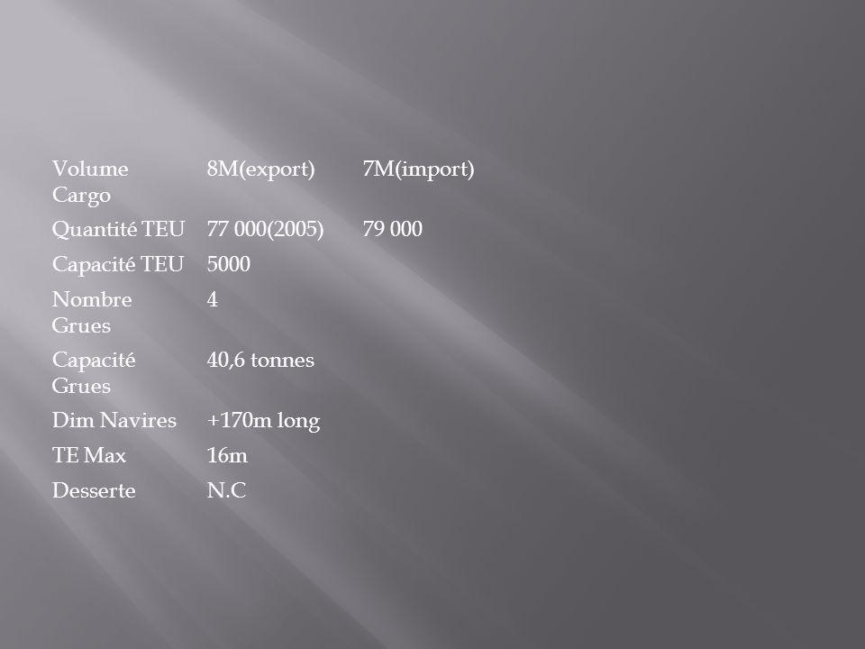 Volume Cargo 8M(export) 7M(import) Quantité TEU. 77 000(2005) 79 000. Capacité TEU. 5000. Nombre Grues.
