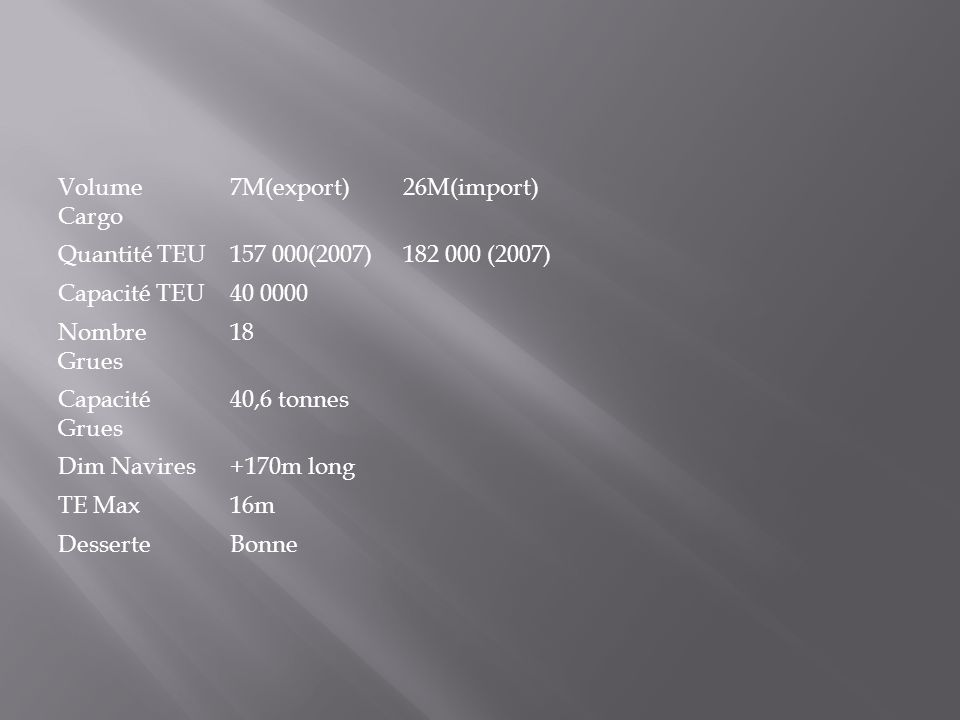 Volume Cargo 7M(export) 26M(import) Quantité TEU. 157 000(2007) 182 000 (2007) Capacité TEU. 40 0000.
