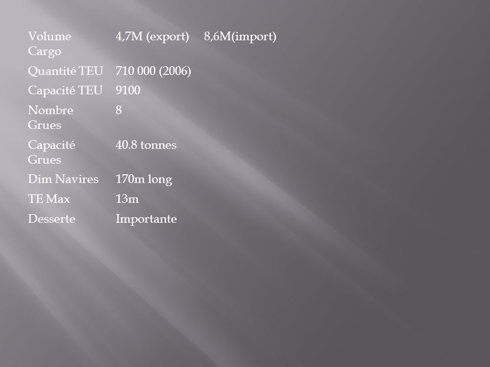 Volume Cargo 4,7M (export) 8,6M(import) Quantité TEU. 710 000 (2006) Capacité TEU. 9100. Nombre Grues.