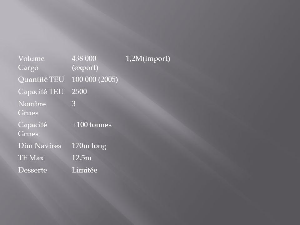 Volume Cargo 438 000 (export) 1,2M(import) Quantité TEU. 100 000 (2005) Capacité TEU. 2500. Nombre Grues.