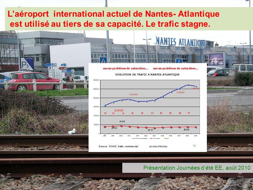 L'aéroport international actuel de Nantes- Atlantique est utilisé au tiers de sa capacité. Le trafic stagne.