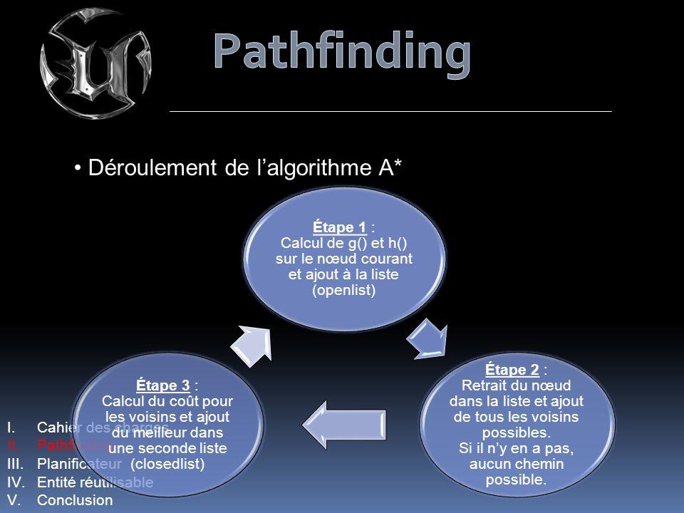 Pathfinding Déroulement de l'algorithme A*