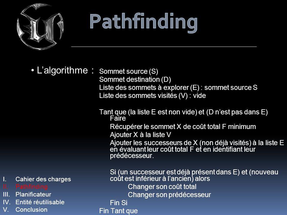 Pathfinding L'algorithme : Sommet source (S) Sommet destination (D)
