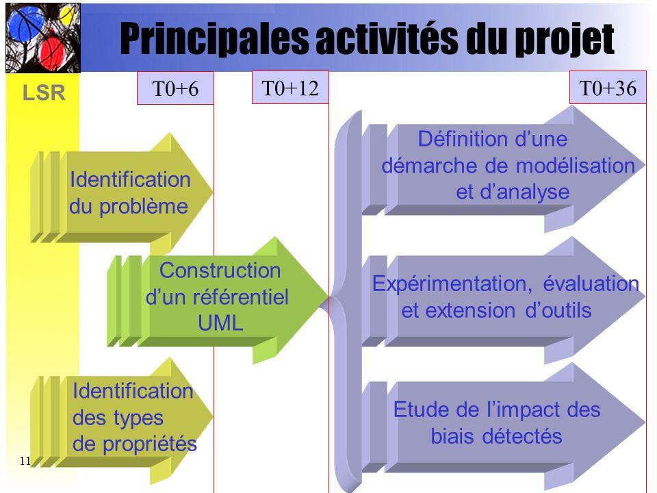 Principales activités du projet