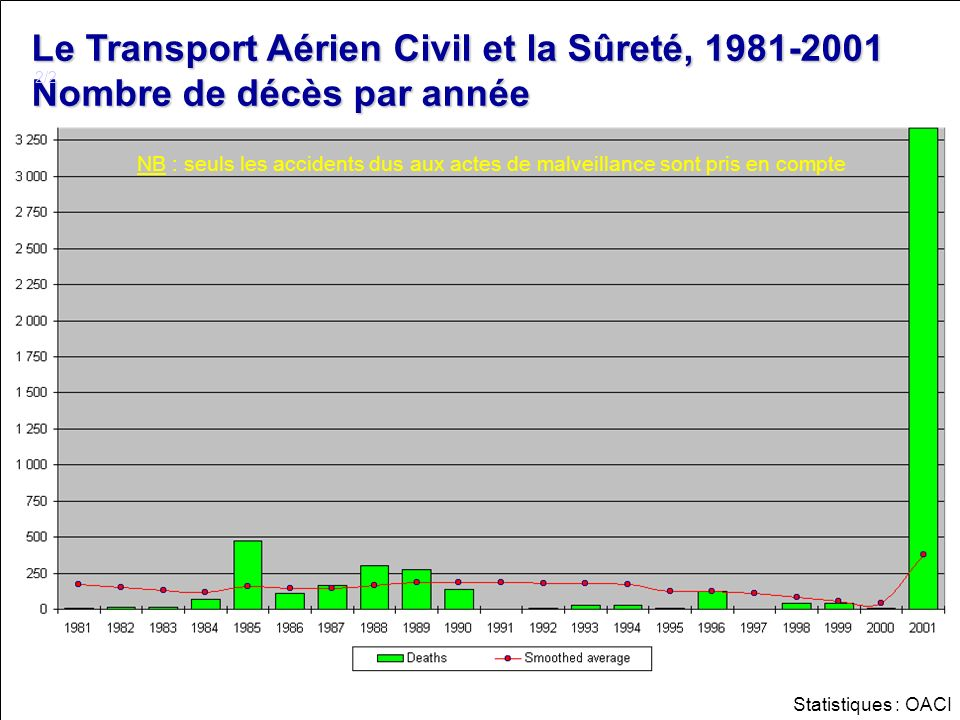 Le Transport Aérien Civil et la Sûreté, 1981-2001