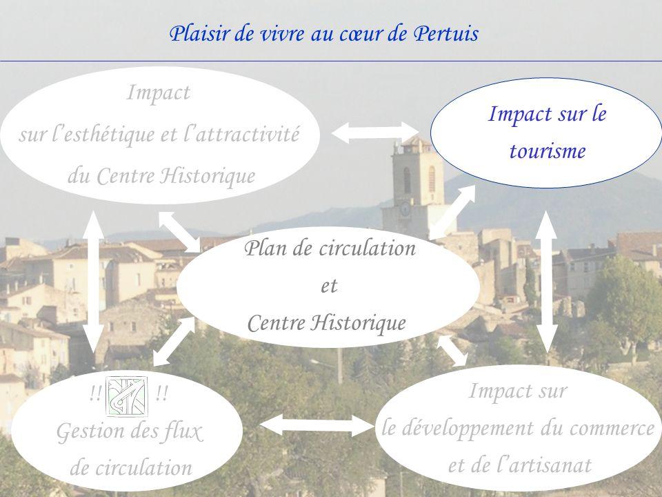 sur l'esthétique et l'attractivité du Centre Historique