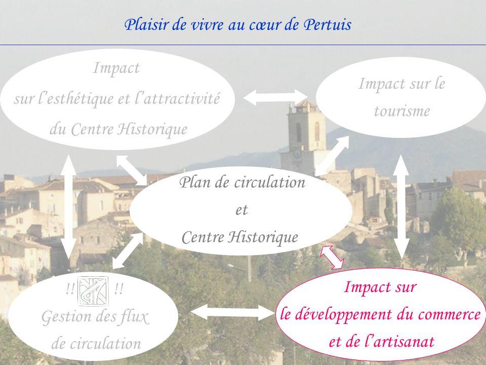 sur l'esthétique et l'attractivité du Centre Historique Impact sur le