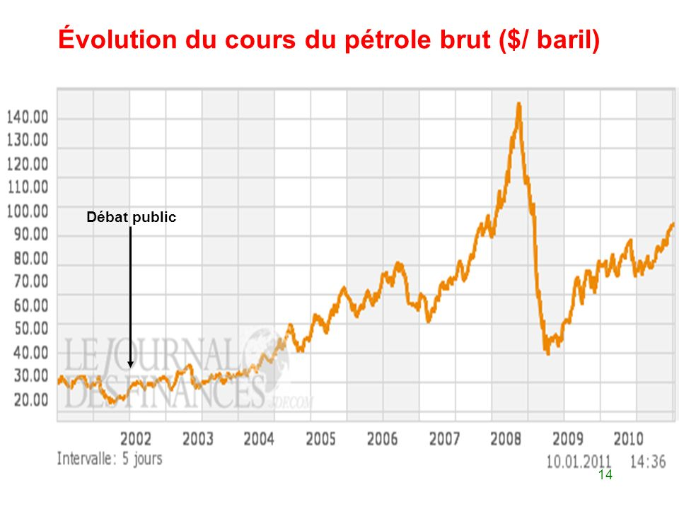Évolution du cours du pétrole brut ($/ baril)