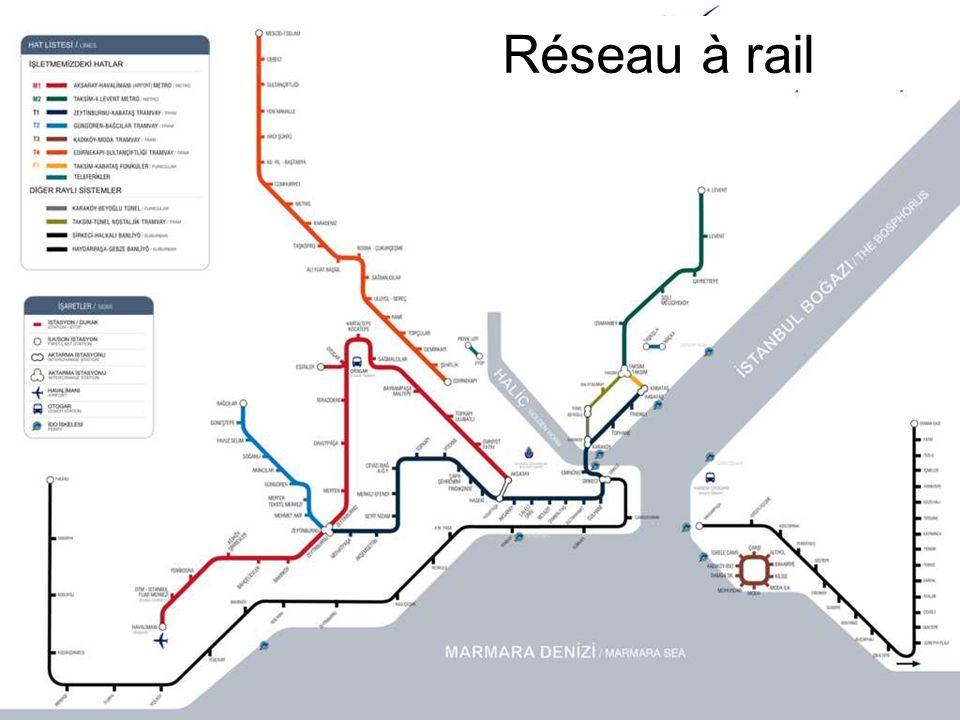 Réseau à rail