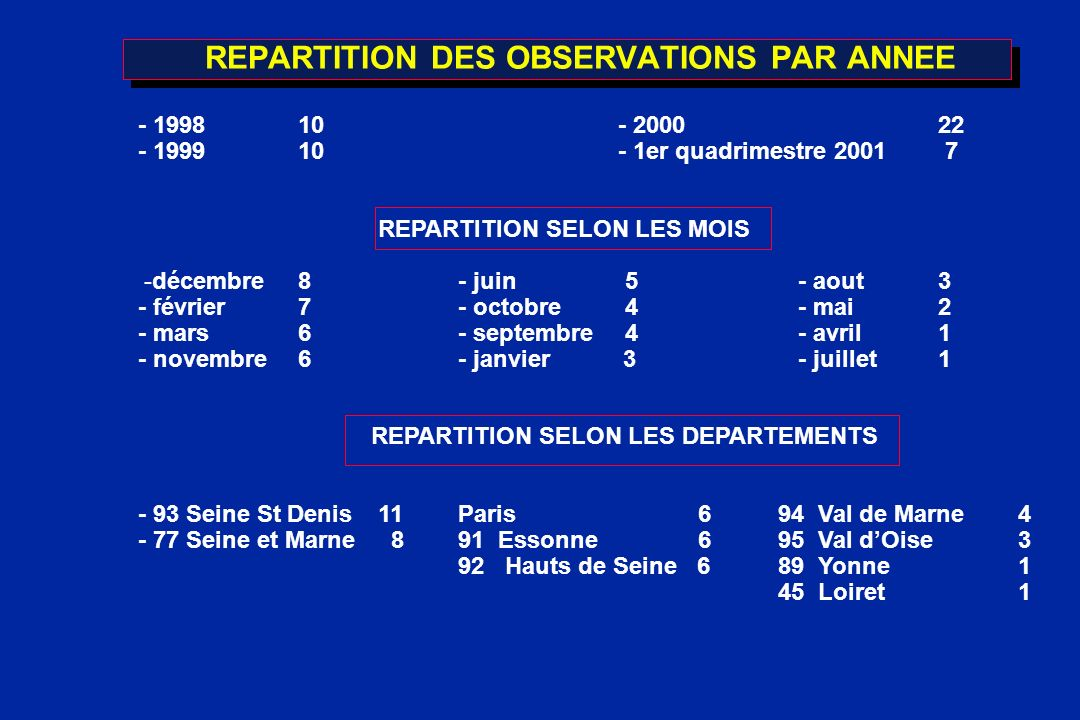 REPARTITION DES OBSERVATIONS PAR ANNEE