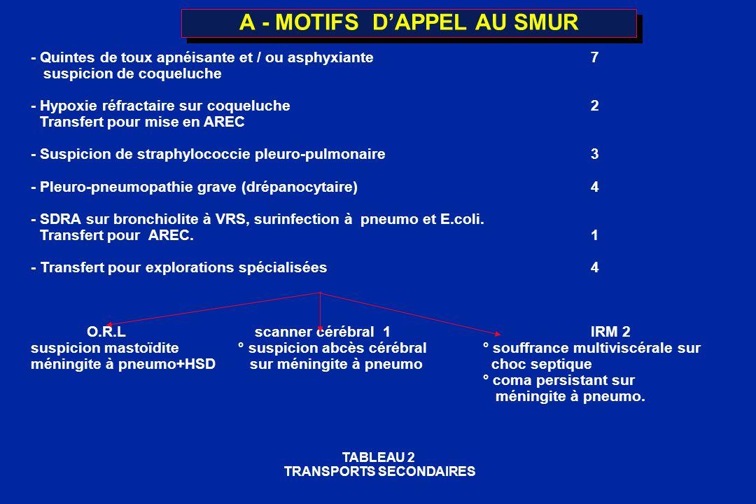 A - MOTIFS D'APPEL AU SMUR