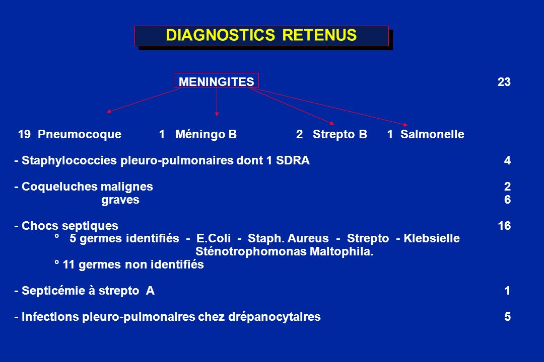 DIAGNOSTICS RETENUS MENINGITES 23