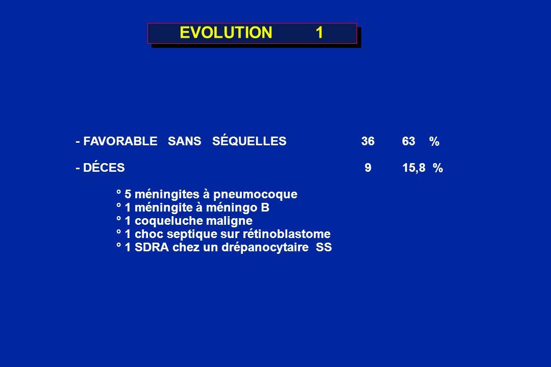 EVOLUTION 1 - FAVORABLE SANS SÉQUELLES 36 63 % - DÉCES 9 15,8 %