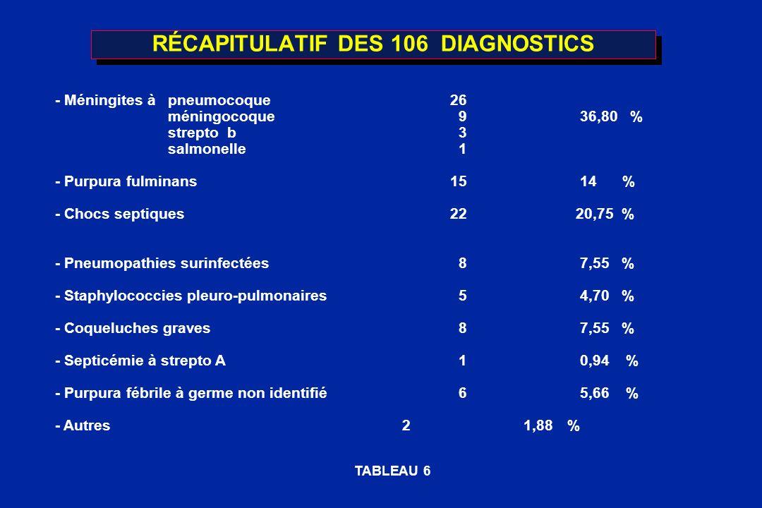 RÉCAPITULATIF DES 106 DIAGNOSTICS