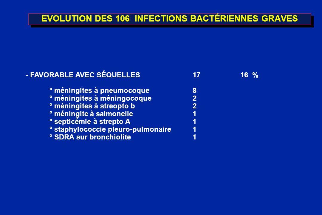 EVOLUTION DES 106 INFECTIONS BACTÉRIENNES GRAVES