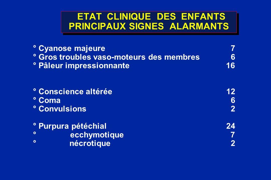 ETAT CLINIQUE DES ENFANTS PRINCIPAUX SIGNES ALARMANTS