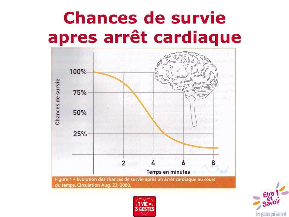 Chances de survie apres arrêt cardiaque