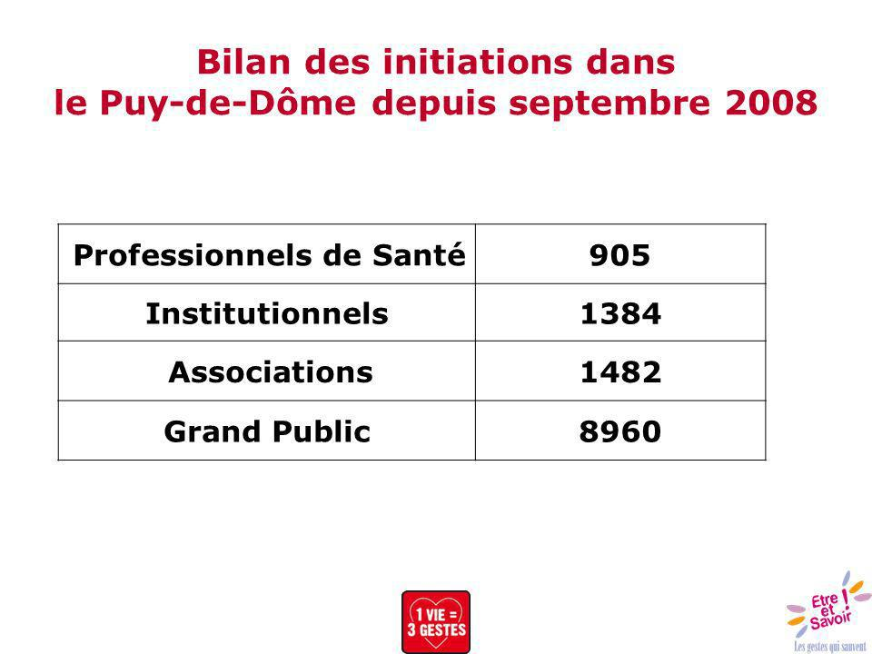Bilan des initiations dans le Puy-de-Dôme depuis septembre 2008