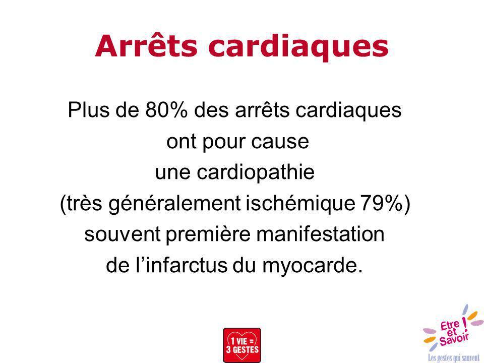 Arrêts cardiaques Plus de 80% des arrêts cardiaques ont pour cause