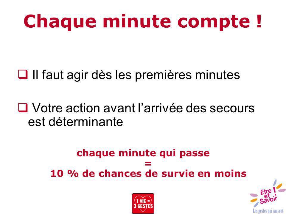 chaque minute qui passe = 10 % de chances de survie en moins