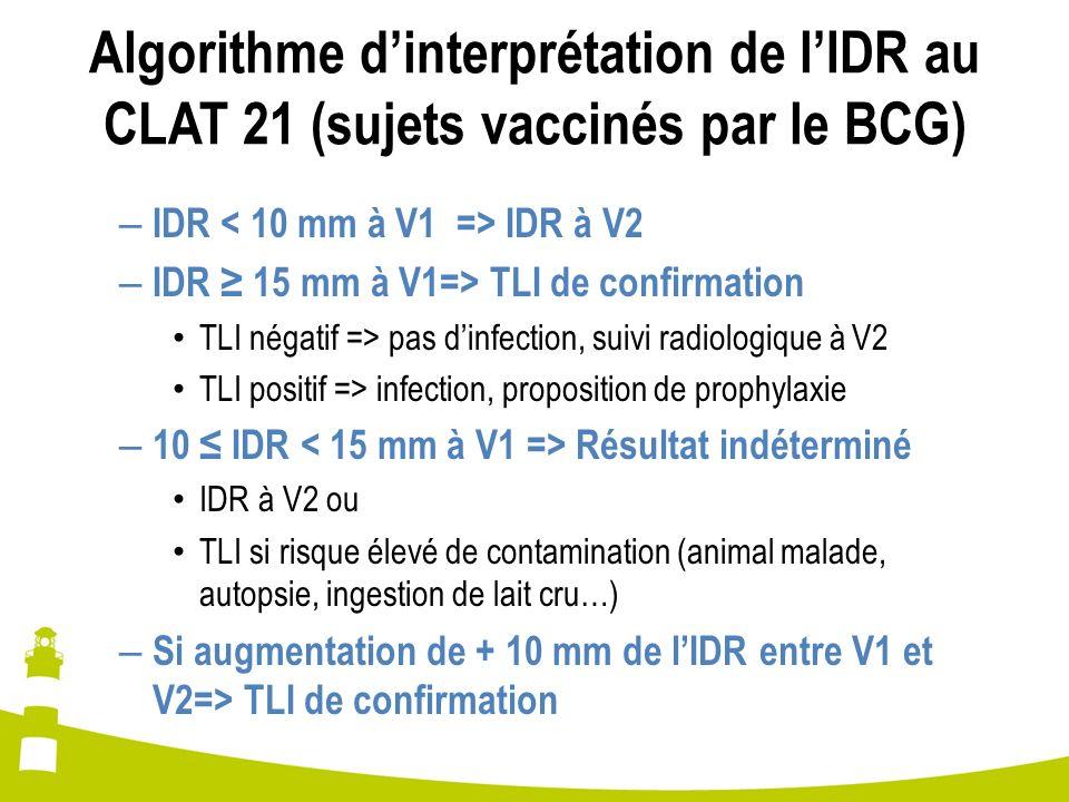 Algorithme d'interprétation de l'IDR au CLAT 21 (sujets vaccinés par le BCG)