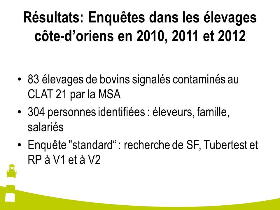 Résultats: Enquêtes dans les élevages côte-d'oriens en 2010, 2011 et 2012