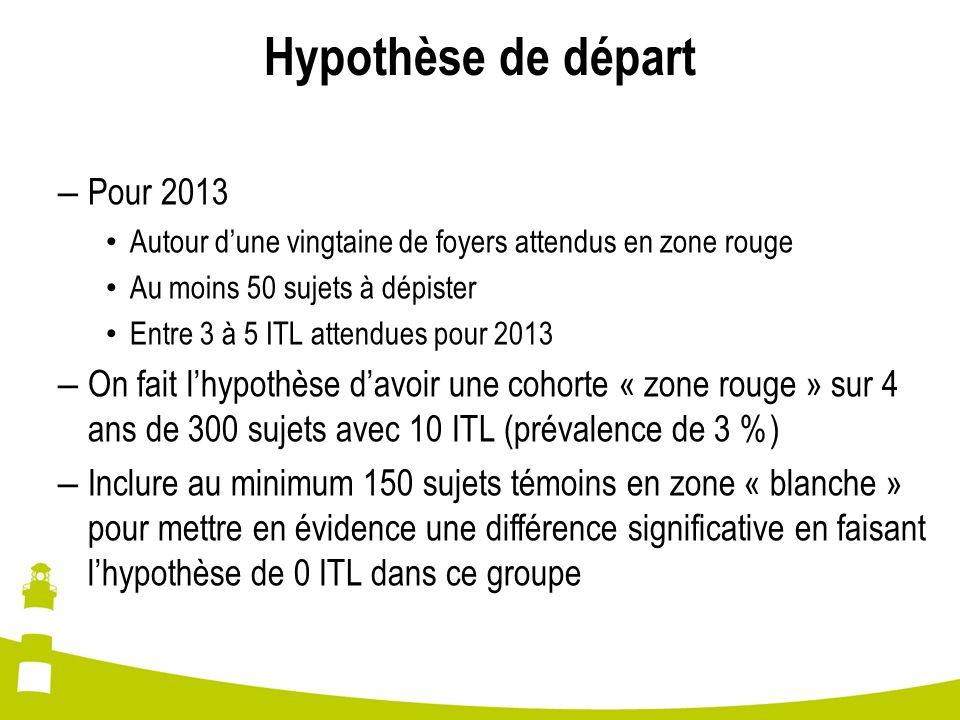 Hypothèse de départ Pour 2013