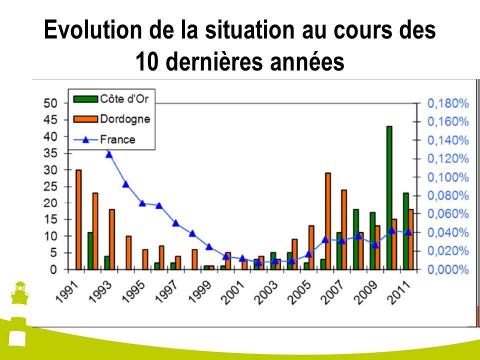 Evolution de la situation au cours des 10 dernières années