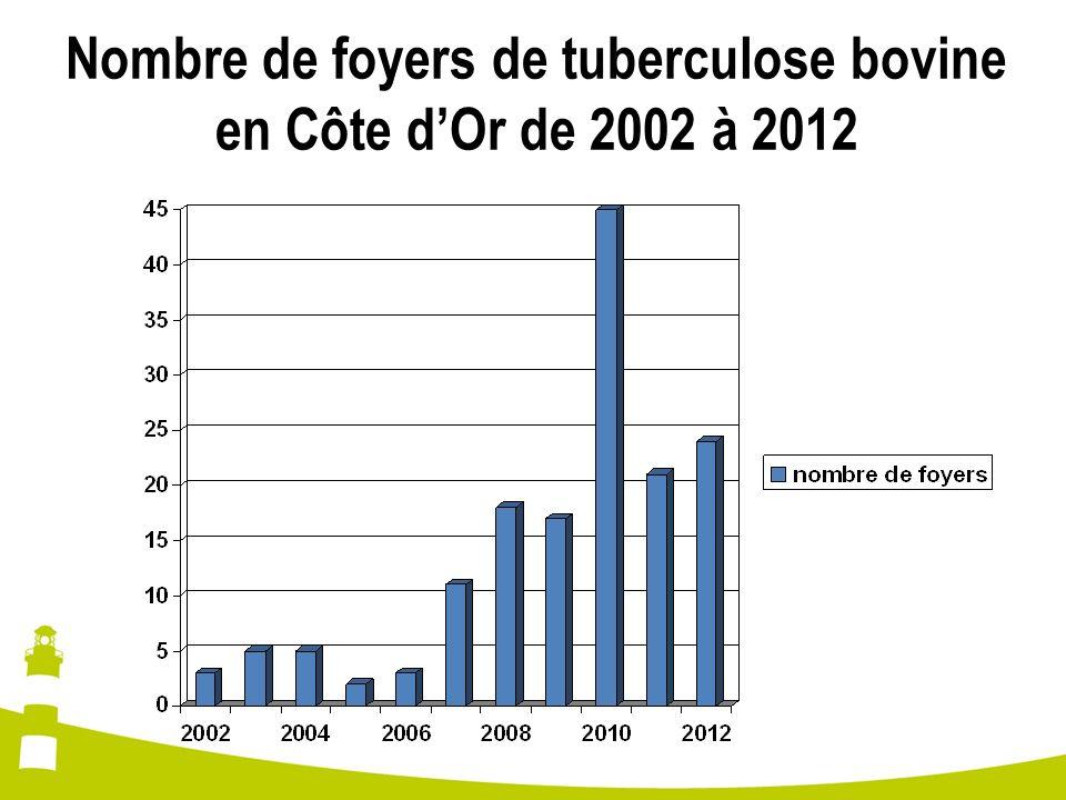 Nombre de foyers de tuberculose bovine en Côte d'Or de 2002 à 2012