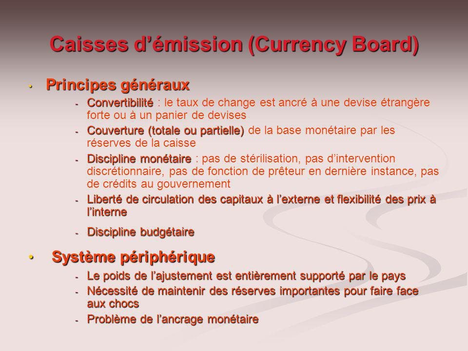Caisses d'émission (Currency Board)