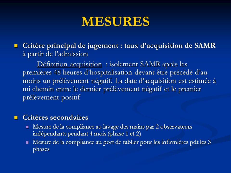 MESURES Critère principal de jugement : taux d'acquisition de SAMR à partir de l'admission.