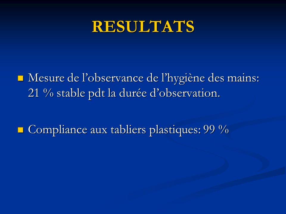 RESULTATS Mesure de l'observance de l'hygiène des mains: 21 % stable pdt la durée d'observation.