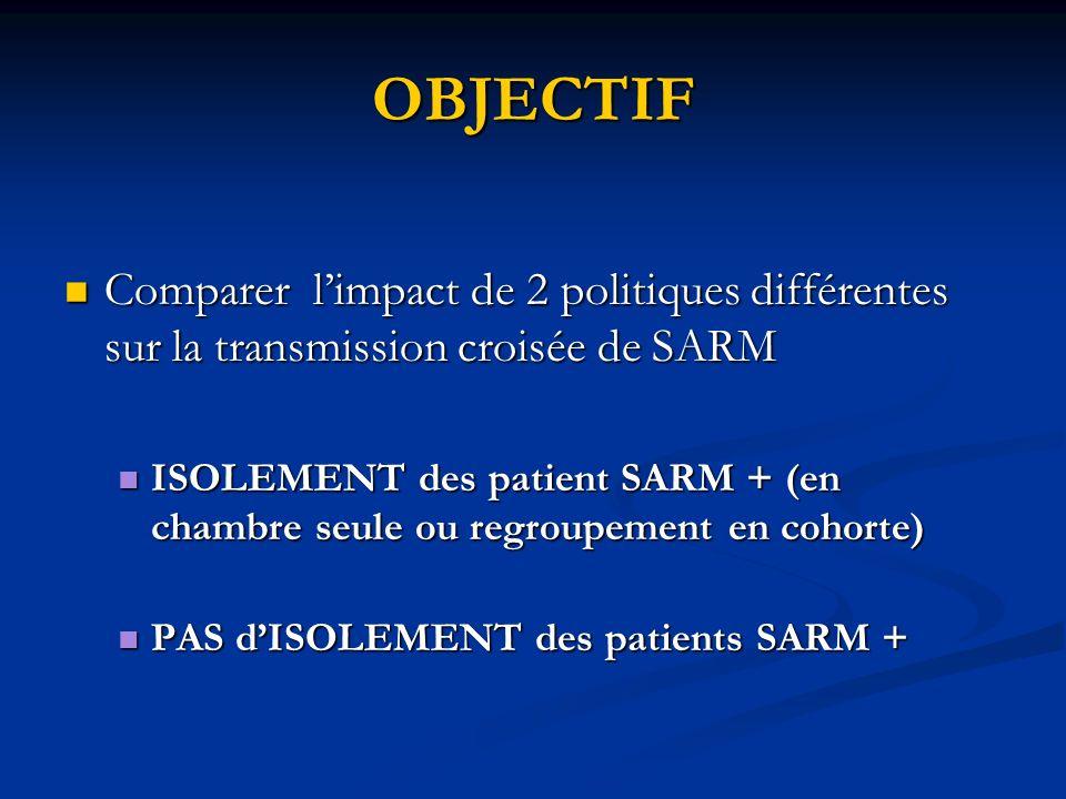 OBJECTIF Comparer l'impact de 2 politiques différentes sur la transmission croisée de SARM.