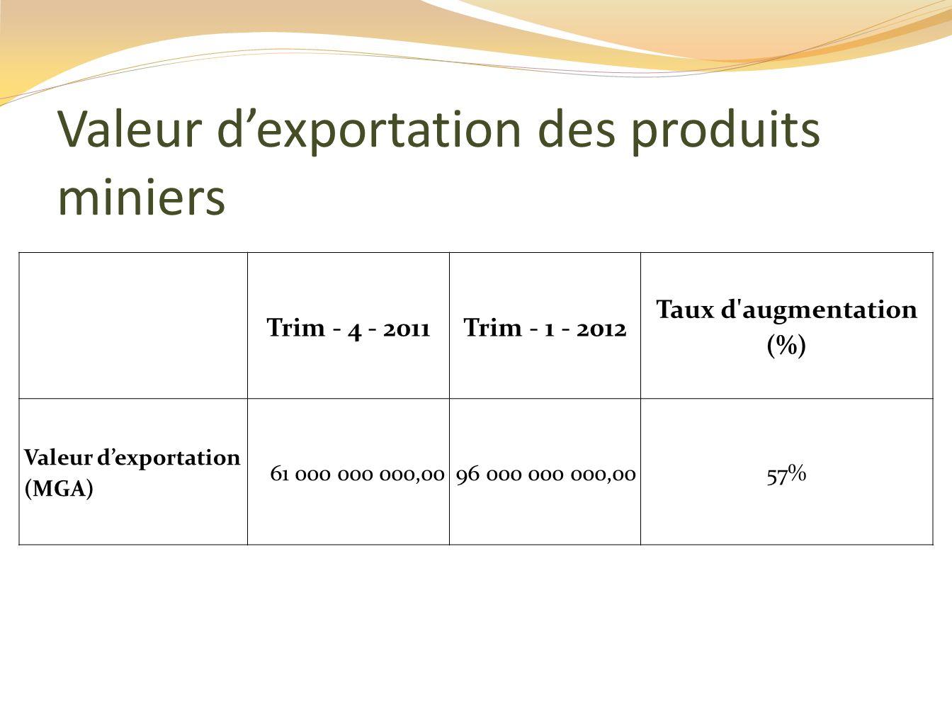 Valeur d'exportation des produits miniers