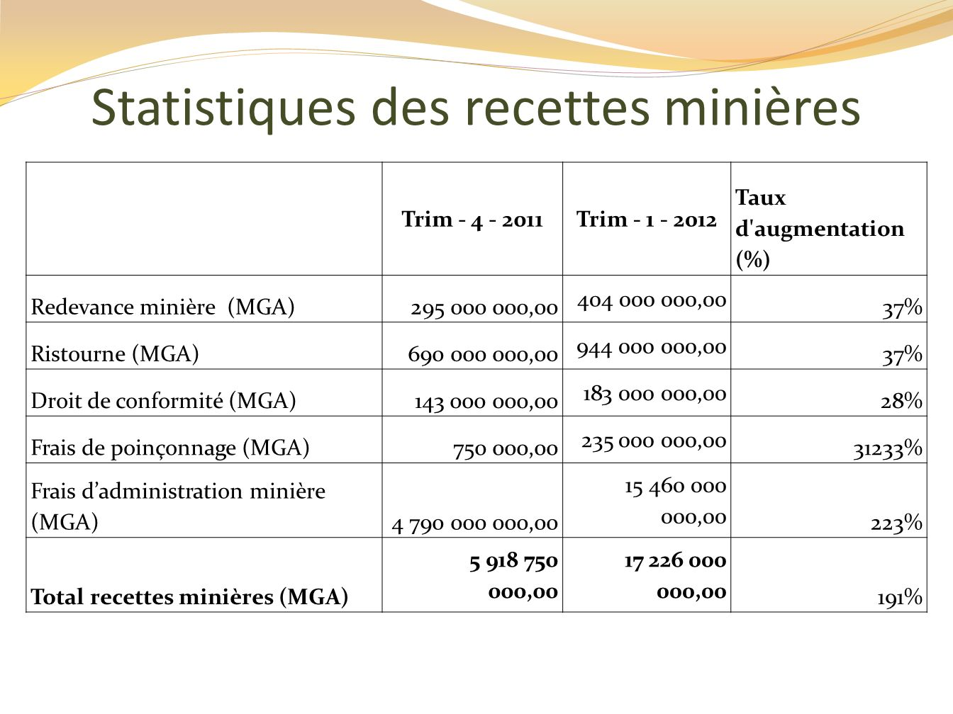 Statistiques des recettes minières