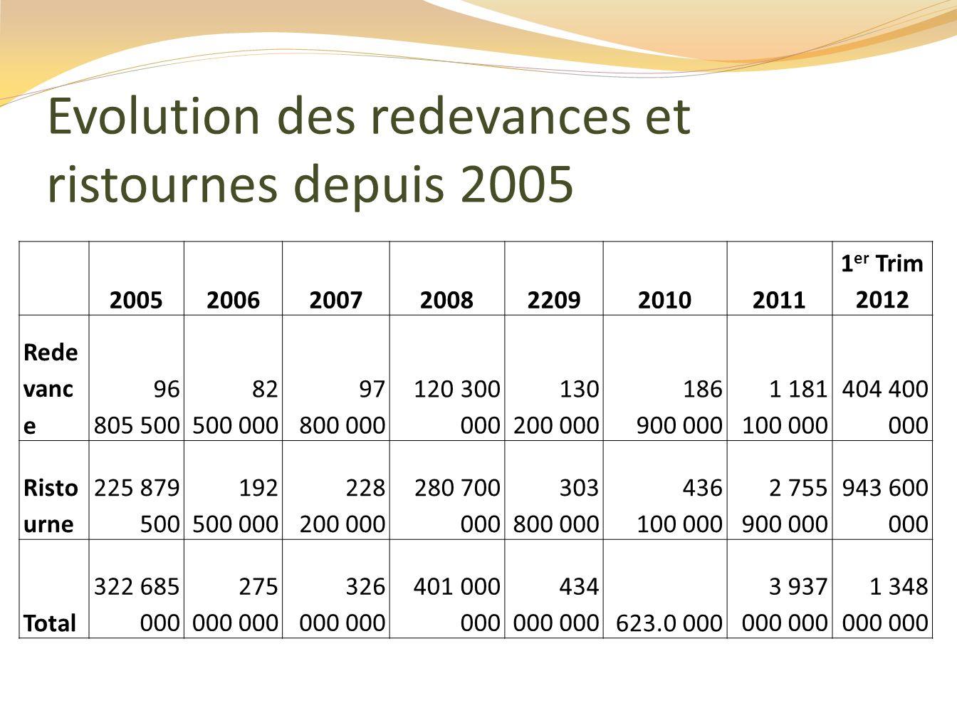 Evolution des redevances et ristournes depuis 2005