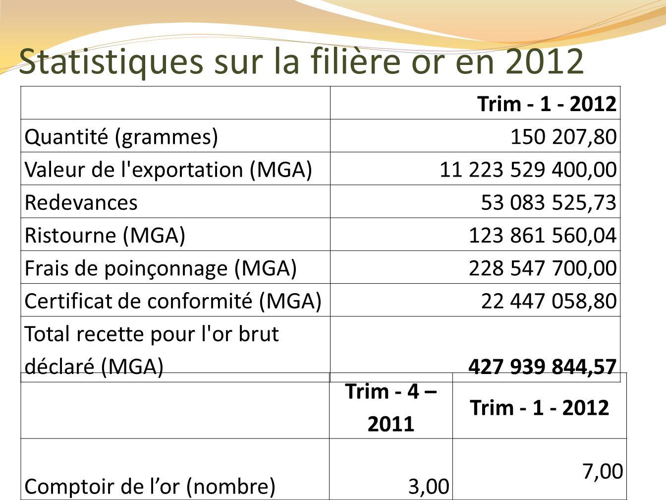 Statistiques sur la filière or en 2012
