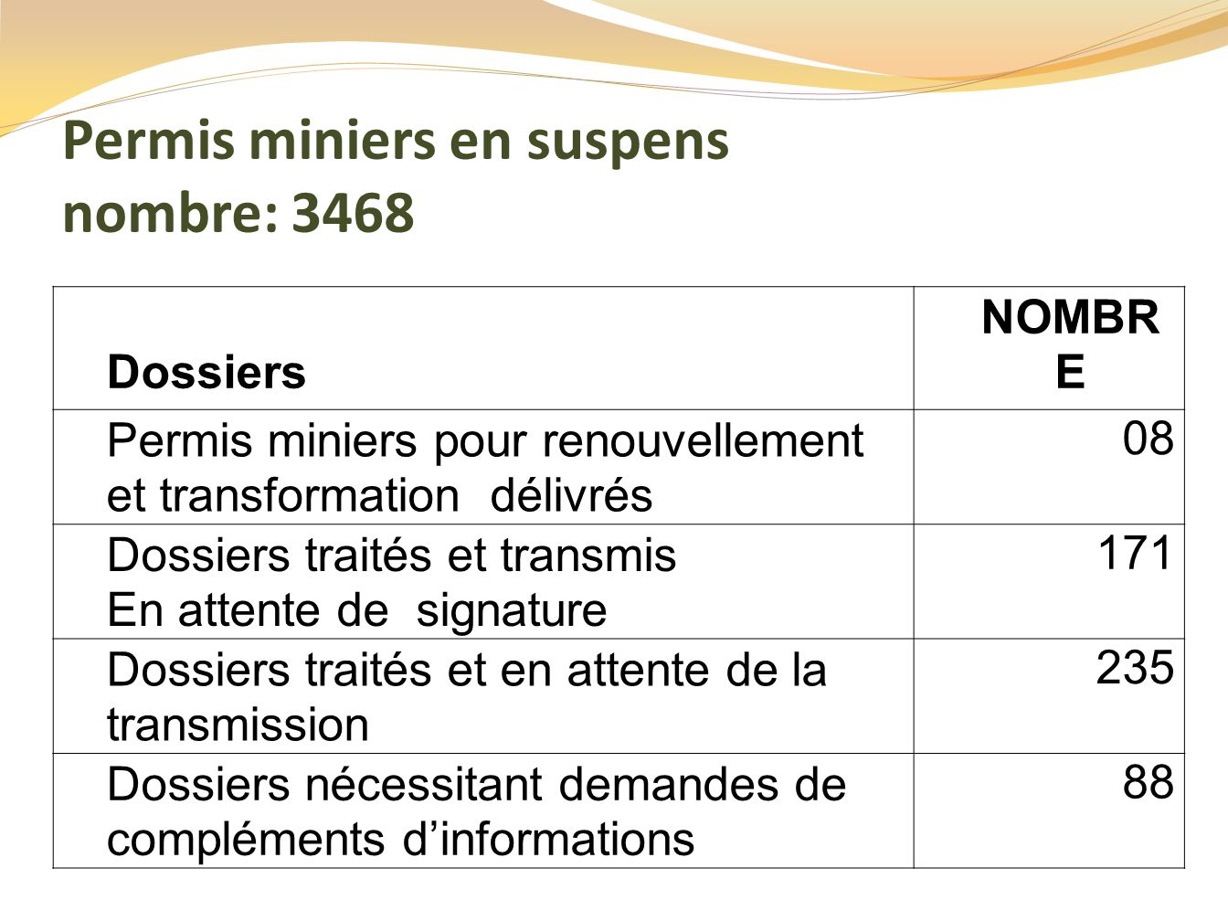 Permis miniers en suspens nombre: 3468