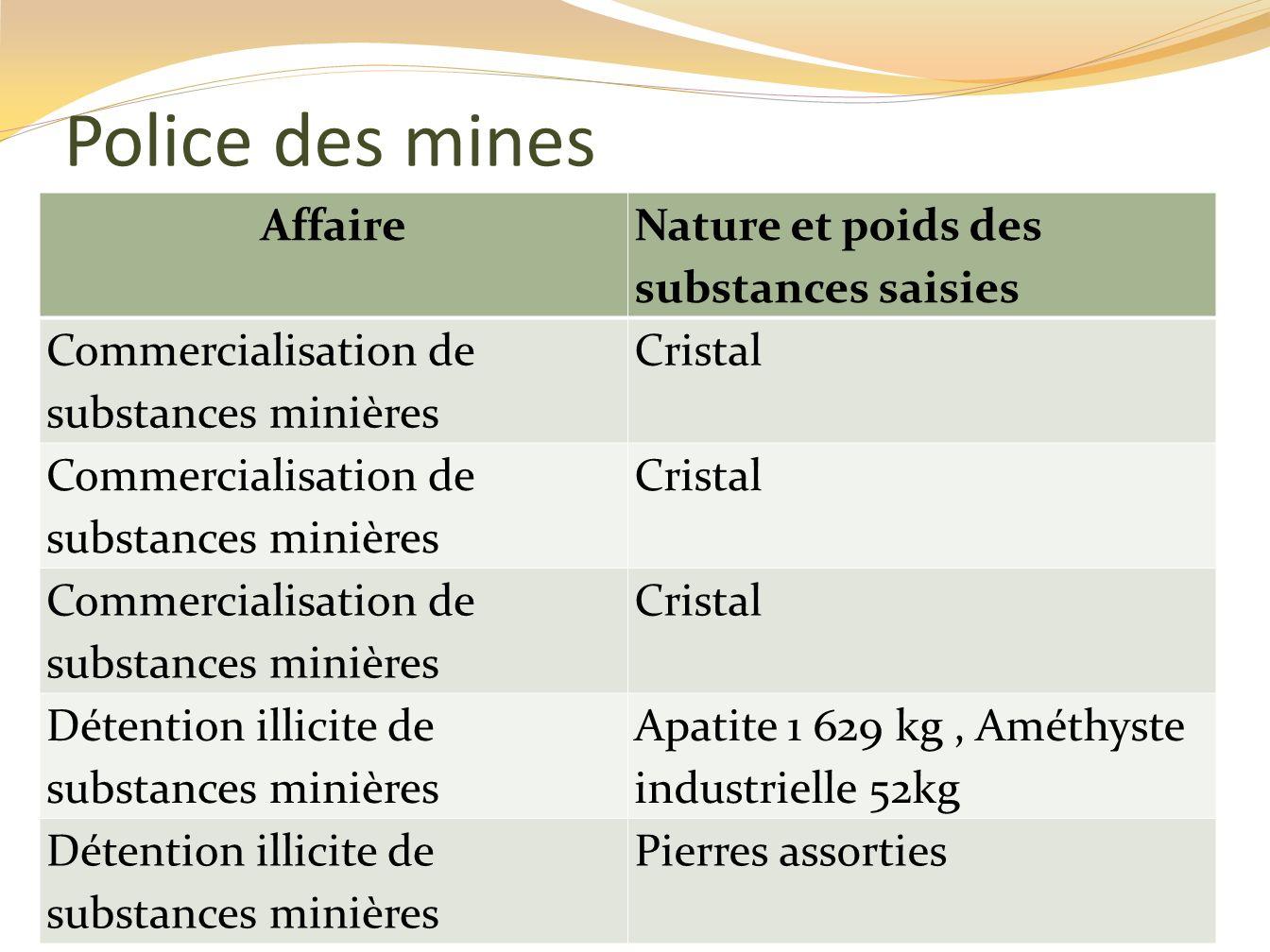 Police des mines Affaire Nature et poids des substances saisies