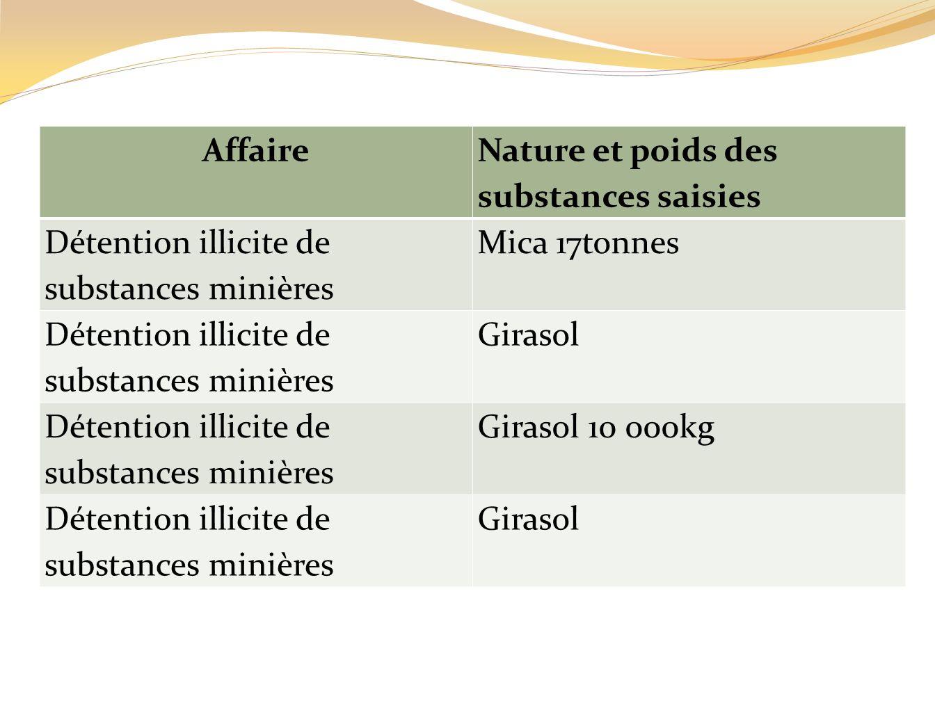 Affaire Nature et poids des substances saisies. Détention illicite de substances minières. Mica 17tonnes.